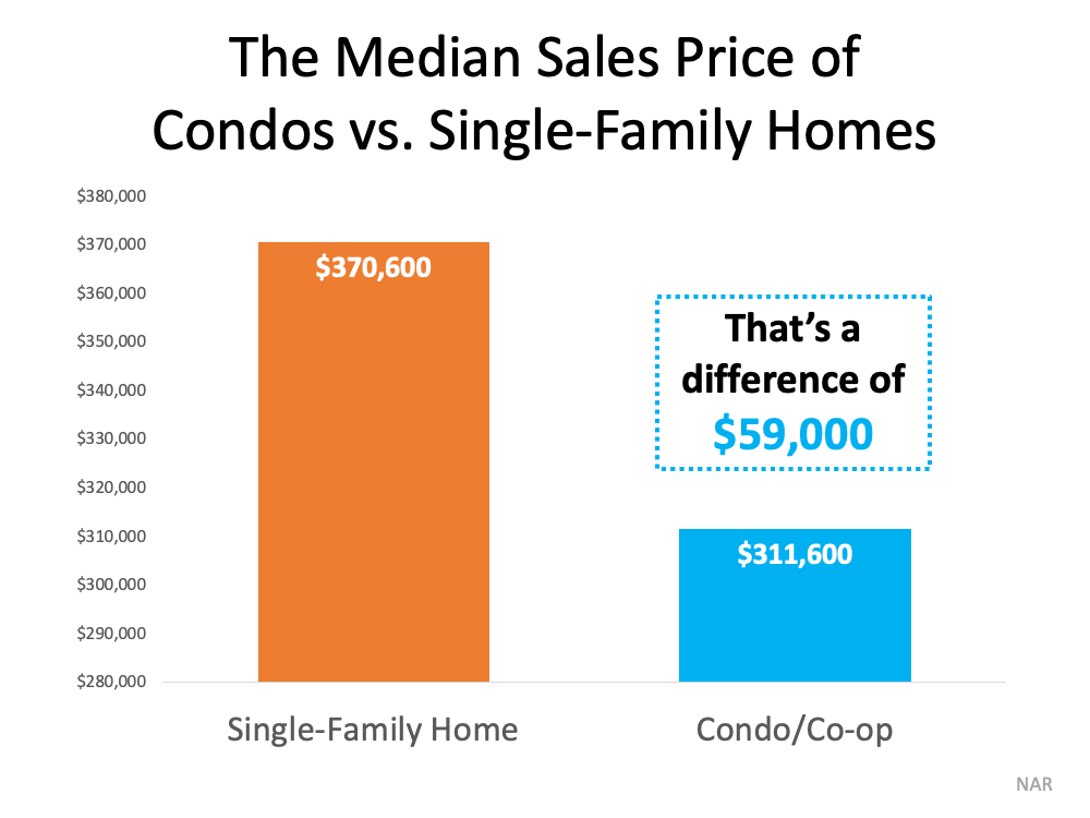Looking for a Place To Call Home? Consider a Condominium. | Simplifying The Market
